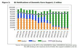 Figure 2: EU Notifications of Domestic Farm Support, € million
