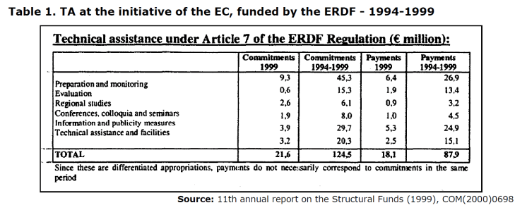 Table 1. TA at the initiative of the EC, funded by the ERDF - 1994-1999