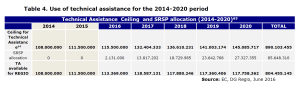 Table 4. Use of technical assistance for the 2014-2020 period