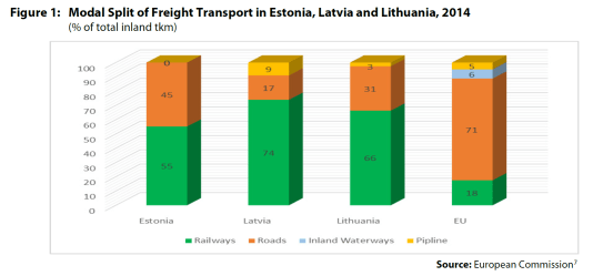 Figure 1: Modal Split of Freight Transport in Estonia, Latvia and Lithuania, 2014 (% of total inland tkm)