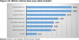 Figure 10: Which criteria does your label include?