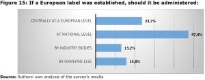Figure 15: If a European label was established, should it be administered: