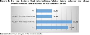 Figure 4: Do you believe that international/global labels achieve the above benefits better than national or sub-national ones?