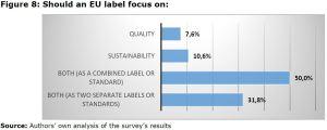 Figure 8: Should an EU label focus on: