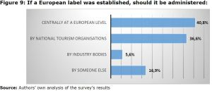 Figure 9: If a European label was established, should it be administered: