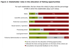 Figure 2 Stakeholder roles in the allocation of fishing opportunities
