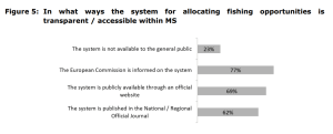 Figure 5 In what ways the system for allocating fishing opportunities is transparent / accessible within MS