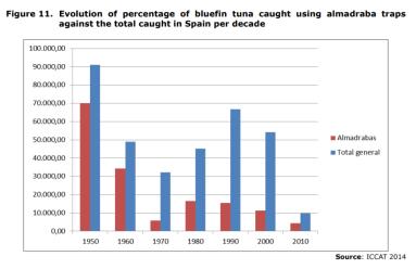 Figure 11. Evolution of percentage of bluefin tuna caught using almadraba traps against the total caught in Spain per decade