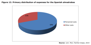 Figure 13. Primary distribution of expenses for the Spanish almadrabas