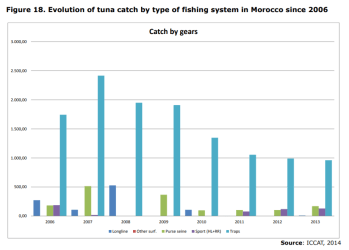 Figure 18. Evolution of tuna catch by type of fishing system in Morocco since 2006