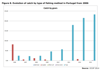 Figure 8. Evolution of catch by type of fishing method in Portugal from 2006