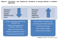Figure 2: 'Top-down' and 'bottom-up' elements of energy policies in PrignitzOberhavel