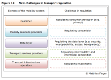 Figure 17: New challenges in transport regulation