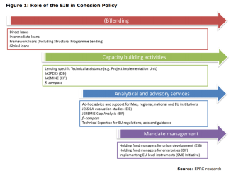 Figure 1: Role of the EIB in Cohesion Policy