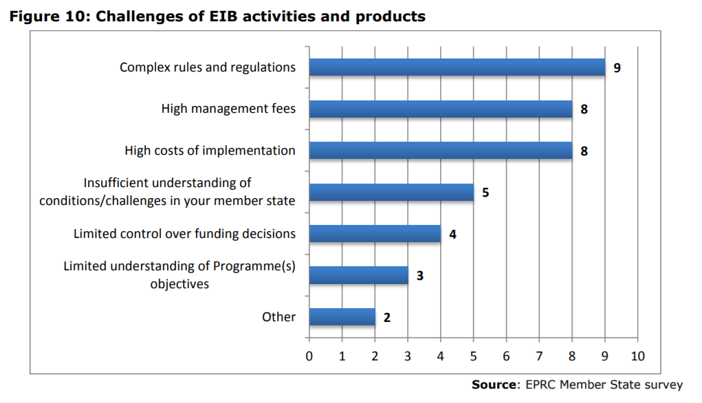 Figure 10: Challenges of EIB activities and products
