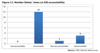 Figure 11: Member States' views on EIB accountability
