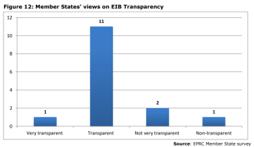 Figure 12: Member States' views on EIB Transparency