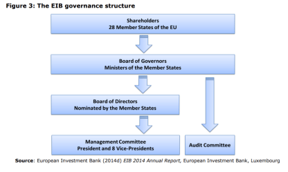 Figure 3: The EIB governance structure