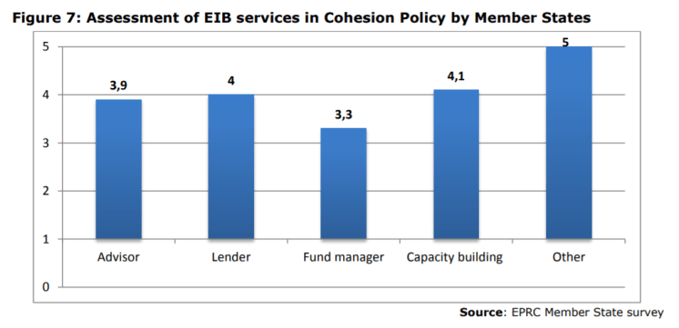 Figure 7: Assessment of EIB services in Cohesion Policy by Member States