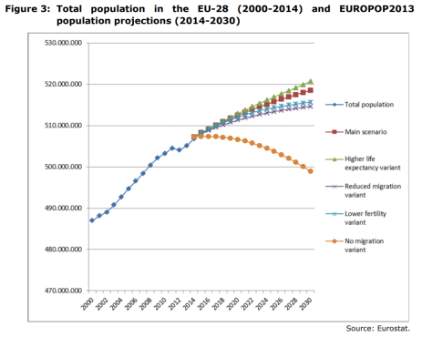 Figure 3 Total population in the EU-28 (2000-2014) and EUROPOP2013 population projections (2014-2030)