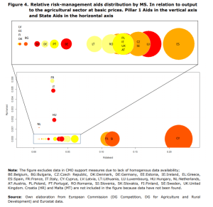 Figure 4. Relative risk-management aids distribution by MS. In relation to output to the agricultural sector at basic prices. Pillar 1 Aids in the vertical axis and State Aids in the horizontal axis