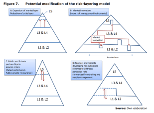 Figure 7. Potential modification of the risk-layering model