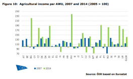 Figure 10 Agricultural income per AWU, 2007 and 2014 (2005 = 100)