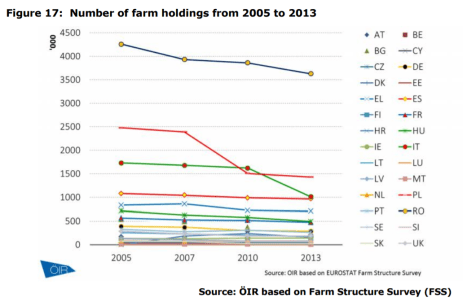 Figure 17 Number of farm holdings from 2005 to 2013