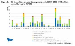 Figure 5 EU-Expenditure on rural development, period 2007-2013 [EUR million, expenditure up to 01/15]