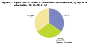 Figure A.7 Nights spent in tourist accommodation establishments, by degree of urbanisation, EU-28, 2013 (%)