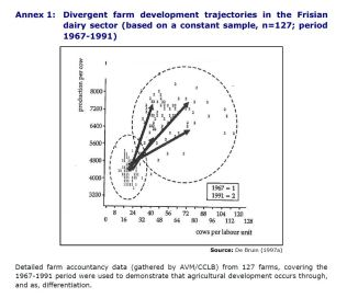 Annex 1: Divergent farm development trajectories in the Frisian dairy sector (based on a constant sample, n=127; period 1967-1991)