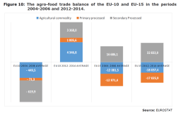 Figure 10: The agro-food trade balance of the EU-10 and EU-15 in the periods 2004-2006 and 2012-2014.