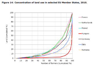 Figure 14: Concentration of land use in selected EU member states, 2010.