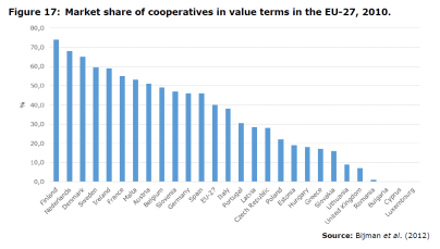 Figure 17: Market share of cooperatives in value terms in the EU-27, 2010.