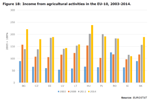 Figure 18: Income from agricultural activities in the EU-10, 2003-2014.