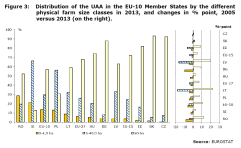 Figure 3: Distribution of the UAA in the EU-10 member states by the different physical farm size classes in 2013, and changes in % point, 2005 versus 2013 (on the right).