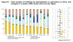 Figure 8: Total number of holdings by specialization in agriculture in 2013, and changes in % point, 2005 versus 2013 (on the right).