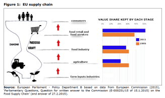 Figure 1: EU supply chain