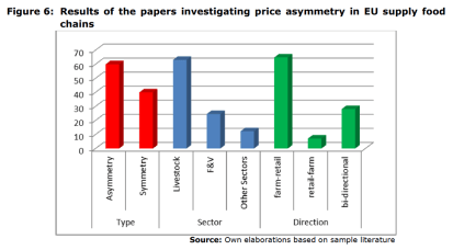 Figure 6: Results of the papers investigating price asymmetry in EU supply food chains