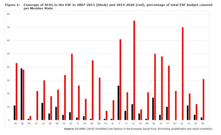 Figure 1: Coverage of SCOs in the ESF in 2007-2013 (black) and 2014-2020 (red), percentage of total ESF budget covered per Member State