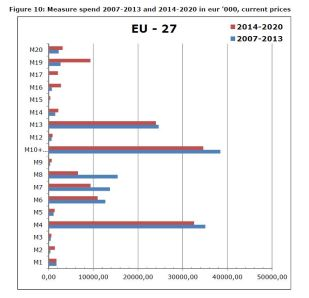 Figure 10: Measure spend 2007-2013 and 2014-2020 in eur '000, current prices
