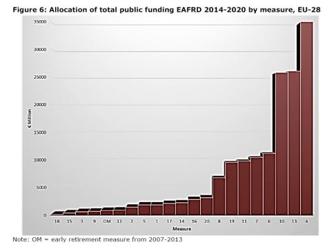 Figure 6: Allocation of total public funding EAFRD 2014-2020 by measure, EU-28