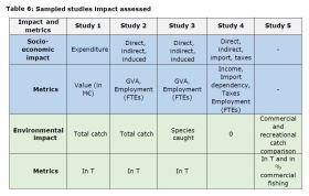 Table 6: Sampled studies impact assessed
