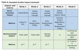 Table 6: Sampled studies impact assessed