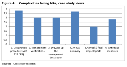 Figure 4: Complexities facing MAs, case study views