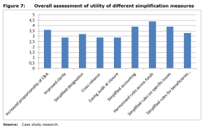 Figure 7: Overall assessment of utility of different simplification measures