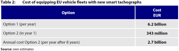 Table 2: Cost of equipping EU vehicle fleets with new smart tachographs