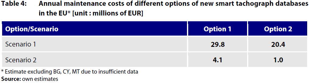 Table 4: Annual maintenance costs of different options of new smart tachograph databases in the EU* [unit : millions of EUR]