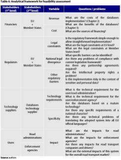 Table 6: Analytical framework for feasibility assessment