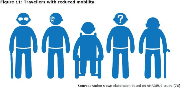 Figure 11: Travellers with reduced mobility.